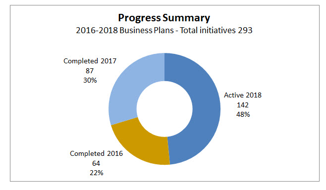 Pie Chart of 2016-2108 Business Plan Summary