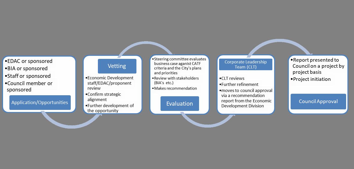 CATF Evaluation Process