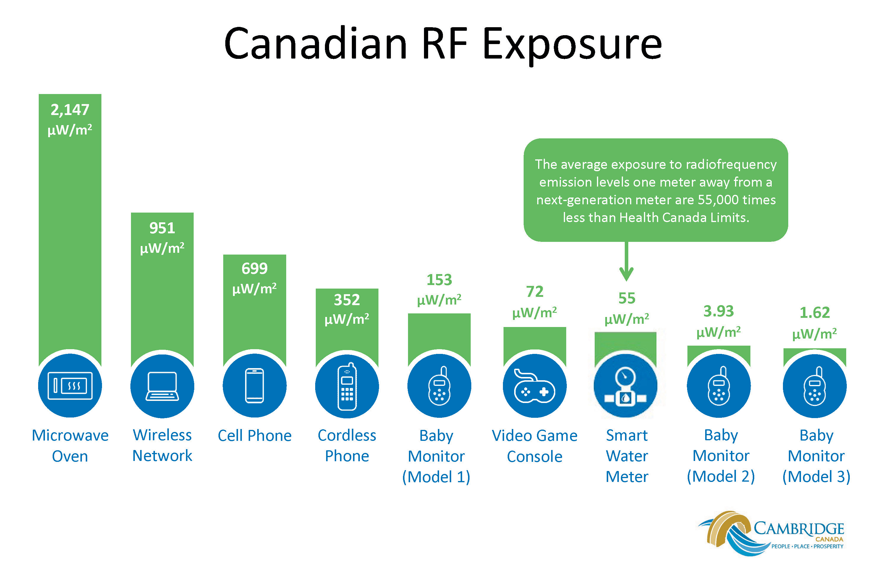 Canadian Radio Frequency Exposure graph